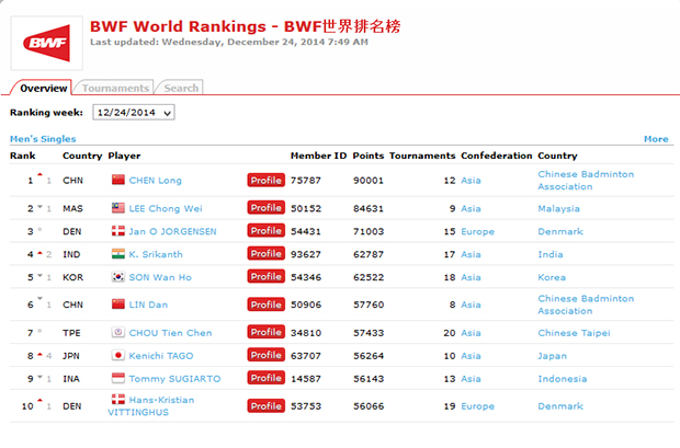 Chen Long is the new World No.1